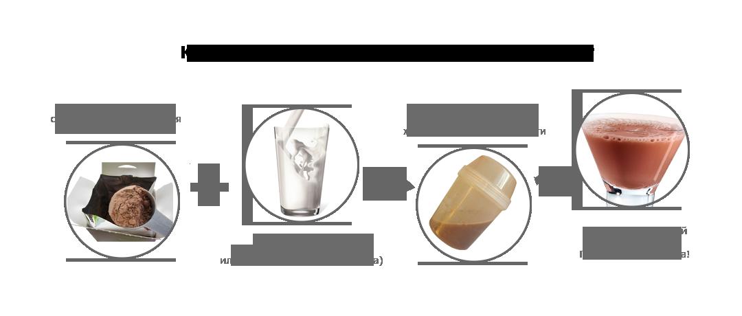 Приготовление коктейля Natural Balance. Красота и Баланс
