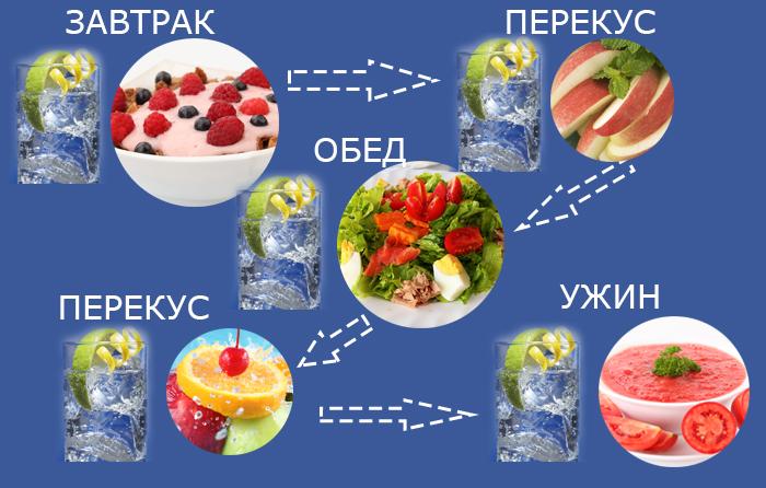 Как принимать витамины Wellness? До еды или После?