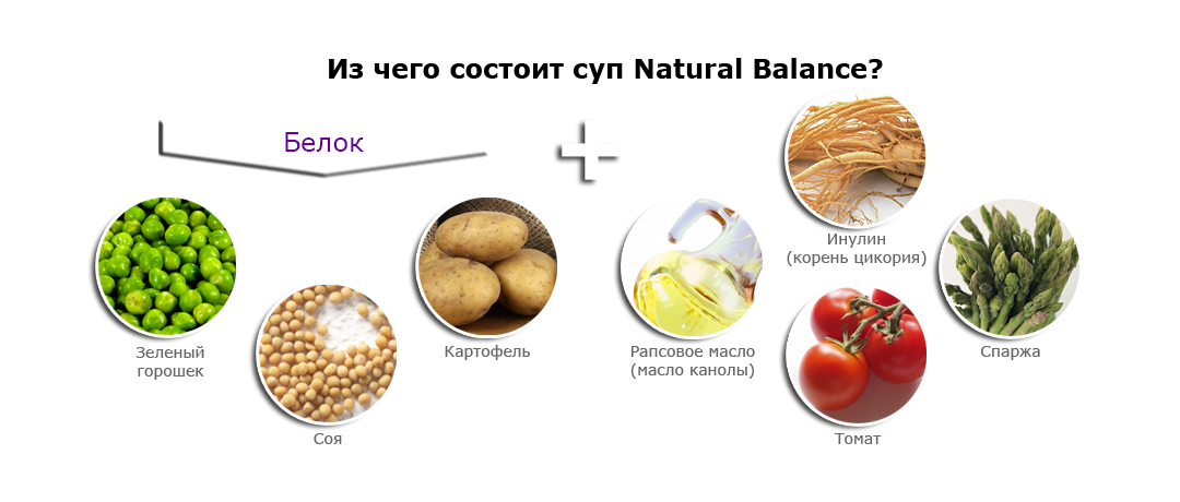 Основа формулы супа Natural Balance. Красота и Баланс